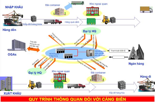 quy-trinh-thong-quan-doi-voi-duong-bien-vnaccs.com_1