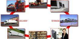 Vận tải Quốc tế – Giao nhận – Bảo hiểm